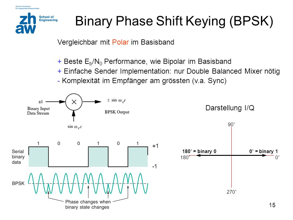 Binary Phase Shift Keying (BPSK)