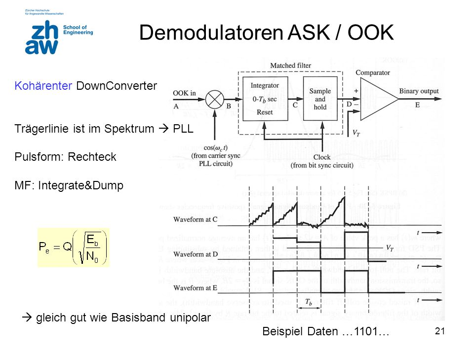Demodulatoren ASK / OOK