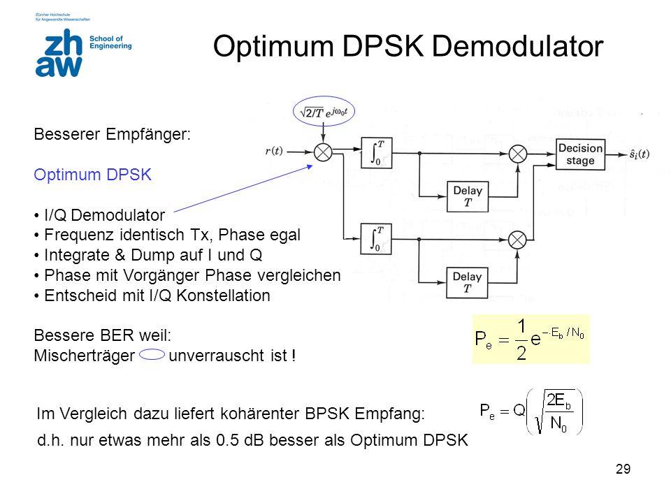 Optimum DPSK Demodulator