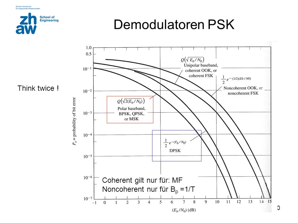 Demodulatoren PSK Think twice ! Coherent gilt nur für: MF