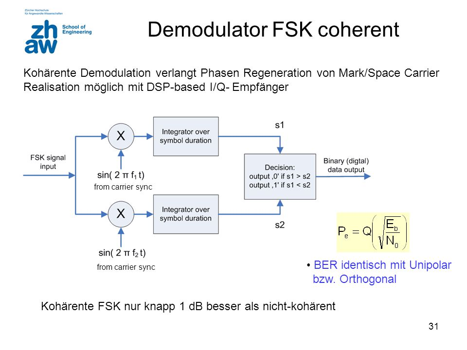 Demodulator FSK coherent