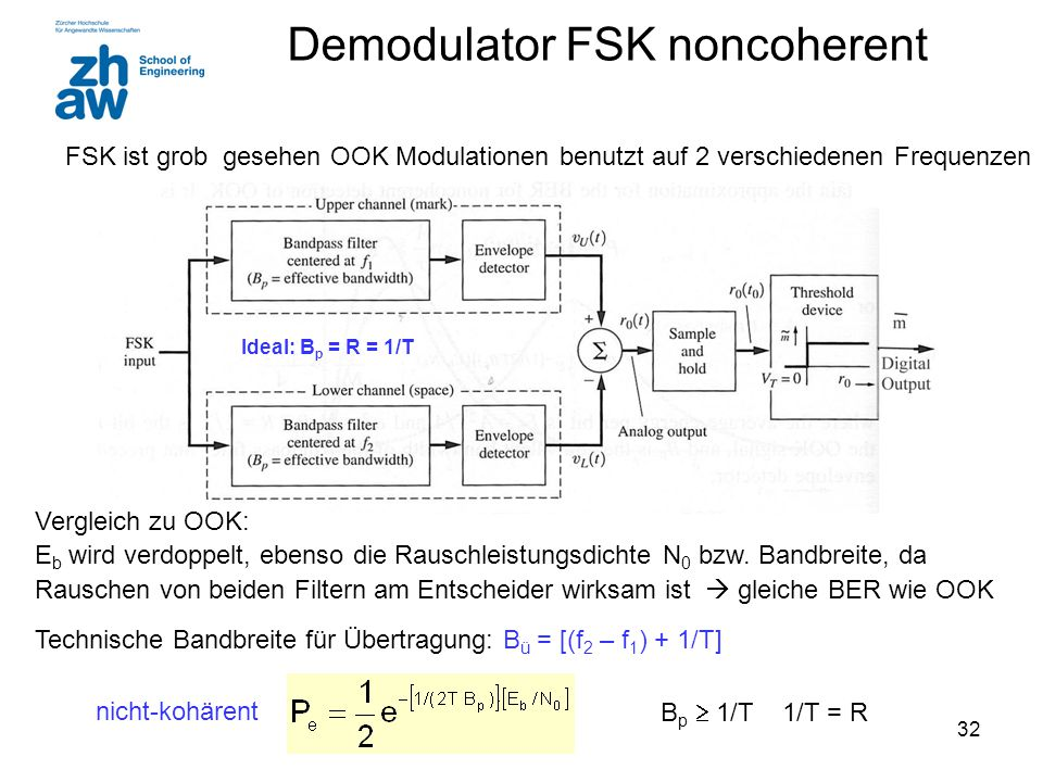 Demodulator FSK noncoherent