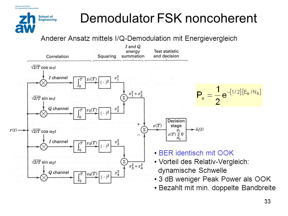 Demodulator FSK noncoherent