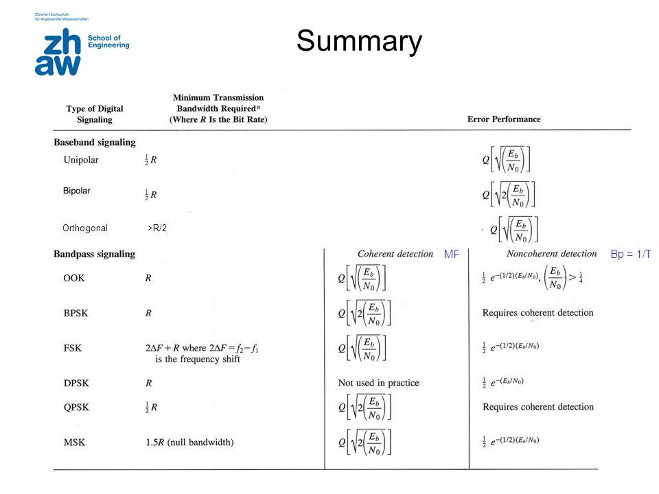 Summary Orthogonal >R/2 Bp = 1/T MF