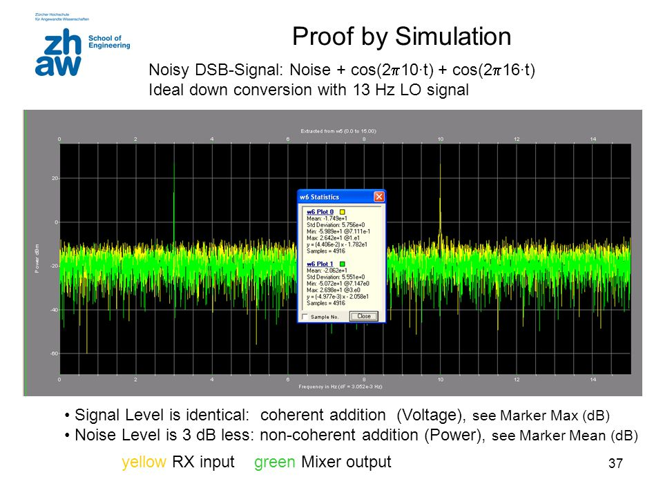 Proof by Simulation Noisy DSB-Signal: Noise + cos(210∙t) + cos(216∙t) Ideal down conversion with 13 Hz LO signal.
