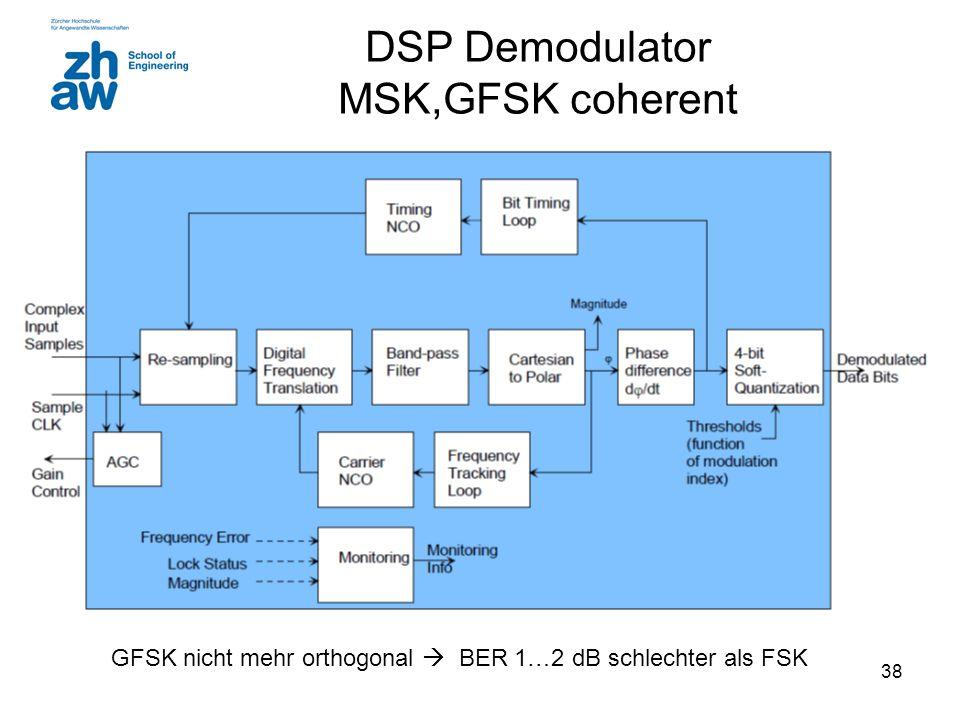 DSP Demodulator MSK,GFSK coherent