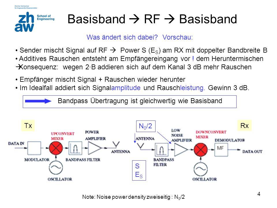 Basisband  RF  Basisband