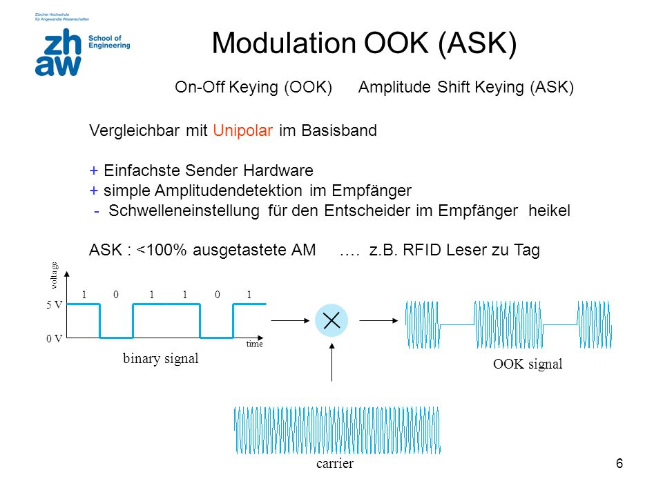 Modulation OOK (ASK) On-Off Keying (OOK) Amplitude Shift Keying (ASK)