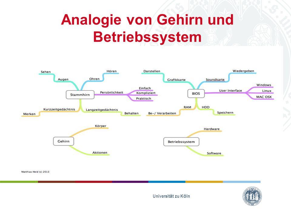 Analogie von Gehirn und Betriebssystem