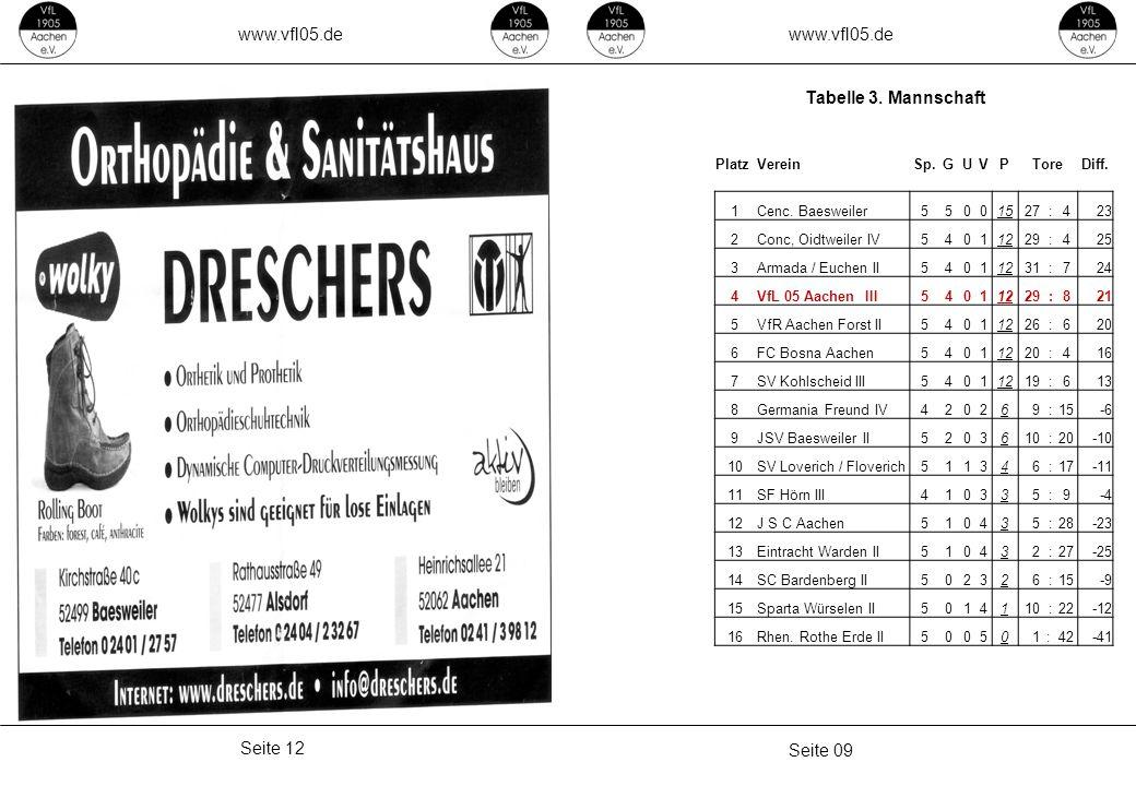 www.vfl05.de www.vfl05.de Tabelle 3. Mannschaft Seite 12 Seite 09