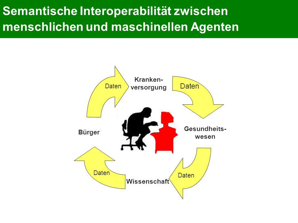 Semantische Interoperabilität zwischen menschlichen und maschinellen Agenten