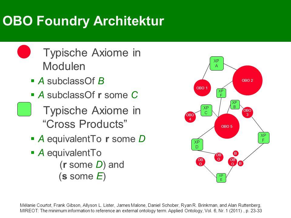 OBO Foundry Architektur