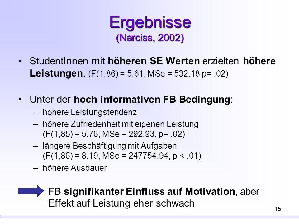 Ergebnisse (Narciss, 2002) StudentInnen mit höheren SE Werten erzielten höhere Leistungen. (F(1,86) = 5,61, MSe = 532,18 p= .02)