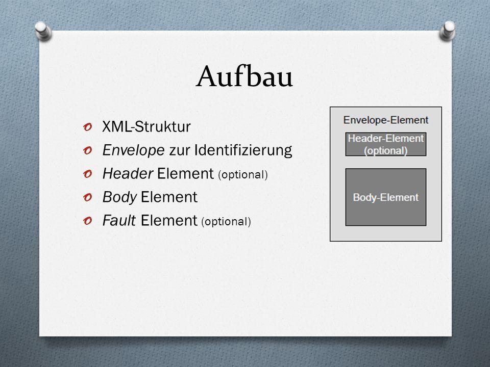 Aufbau XML-Struktur Envelope zur Identifizierung