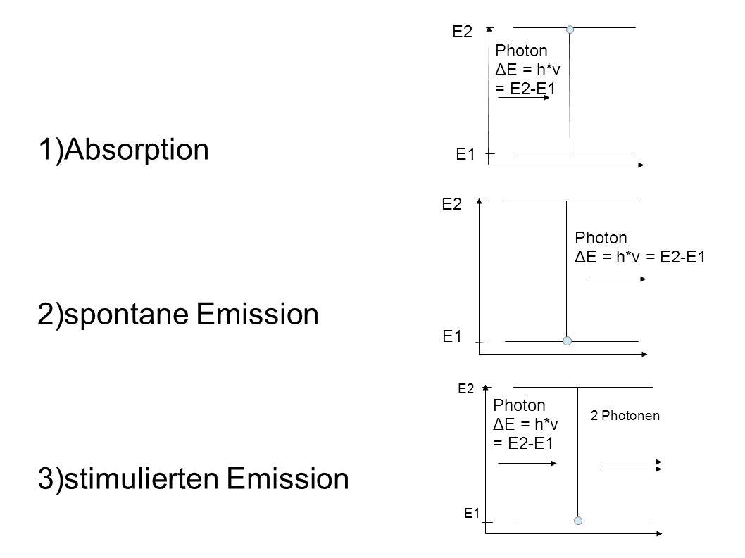 stimulierten Emission