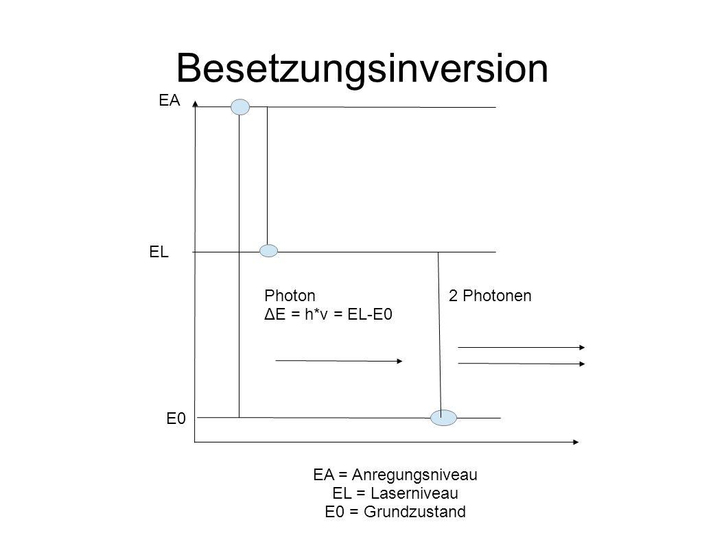 Besetzungsinversion EA EL Photon ΔE = h*ν = EL-E0 2 Photonen E0