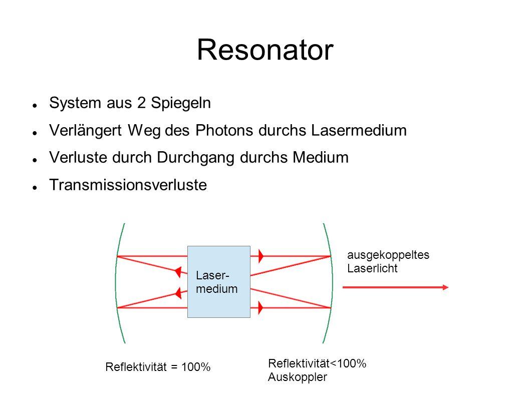 Resonator System aus 2 Spiegeln