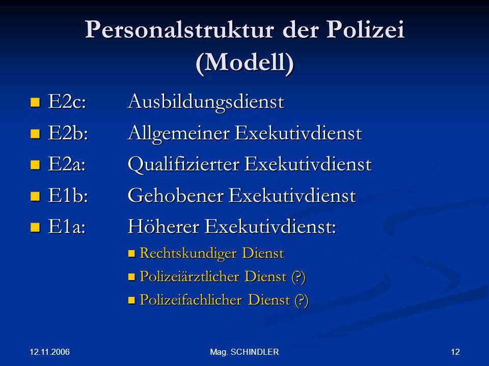 Personalstruktur der Polizei (Modell)