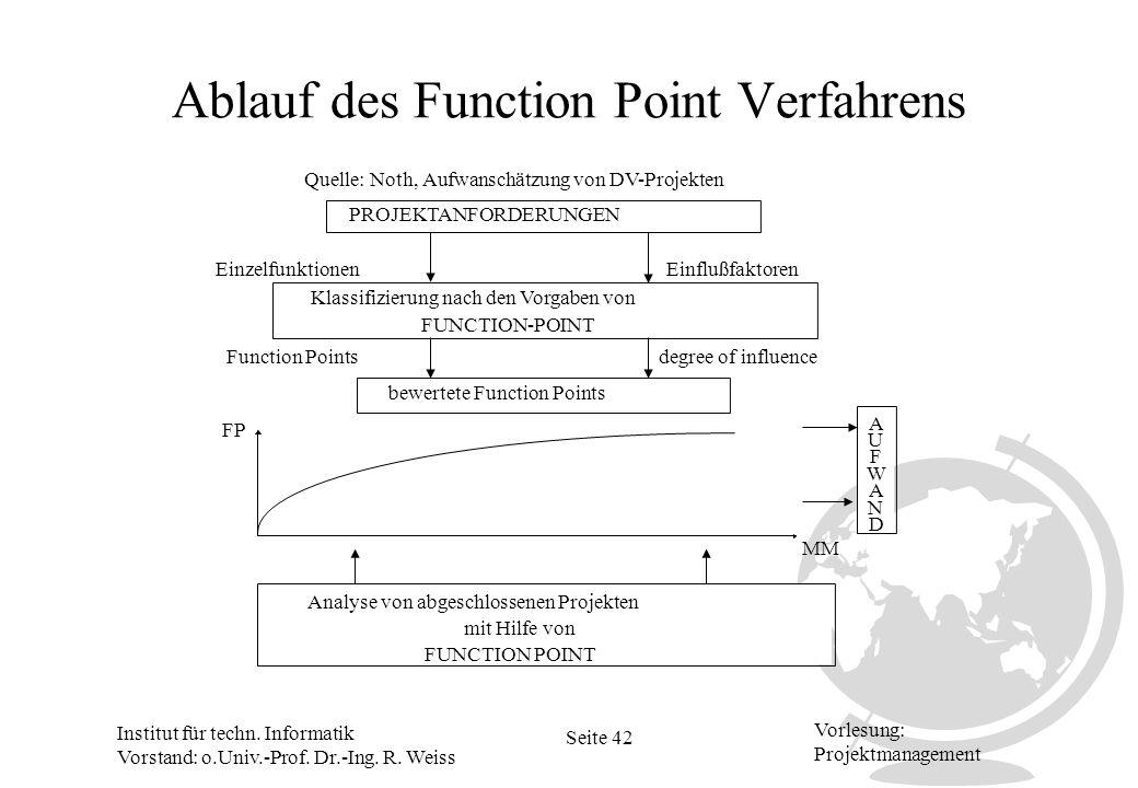 Ablauf des Function Point Verfahrens