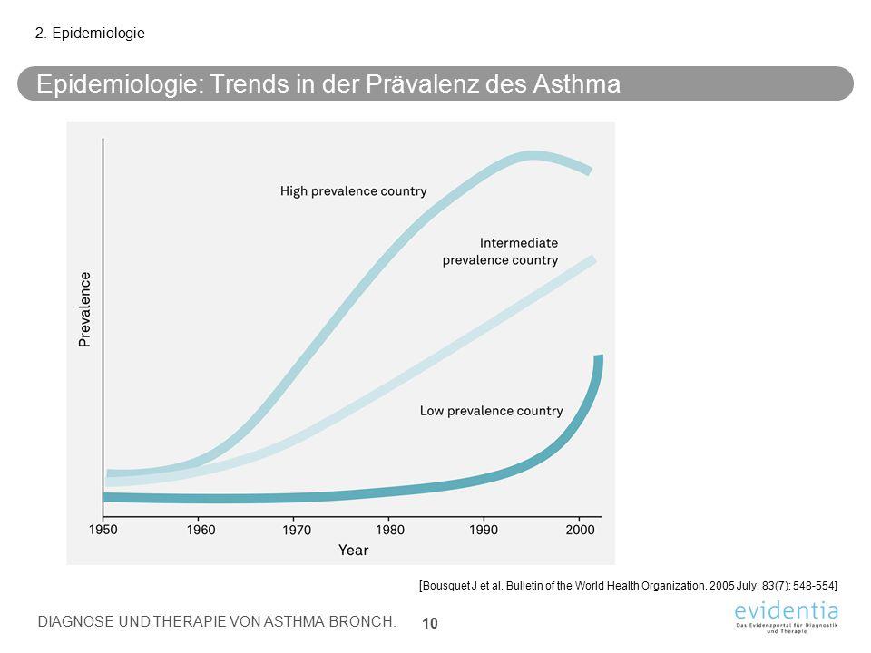 Epidemiologie: Trends in der Prävalenz des Asthma