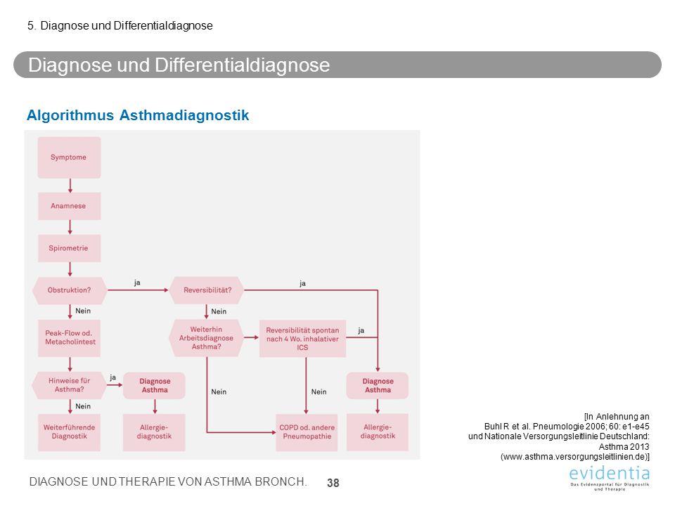Diagnose und Differentialdiagnose