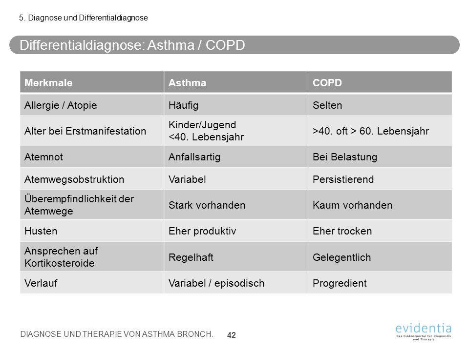 Differentialdiagnose: Asthma / COPD