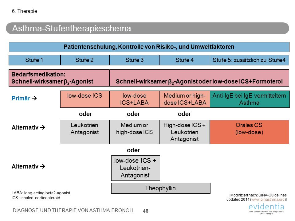 Asthma-Stufentherapieschema
