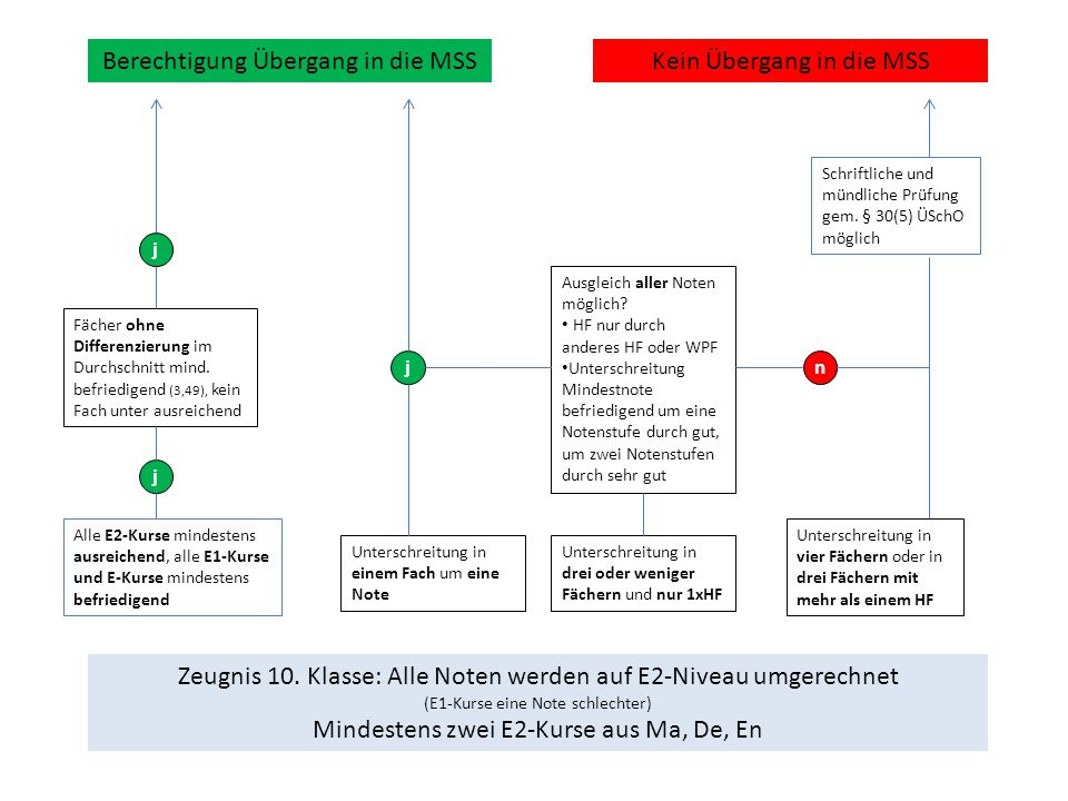 Berechtigung Übergang in die MSS Kein Übergang in die MSS