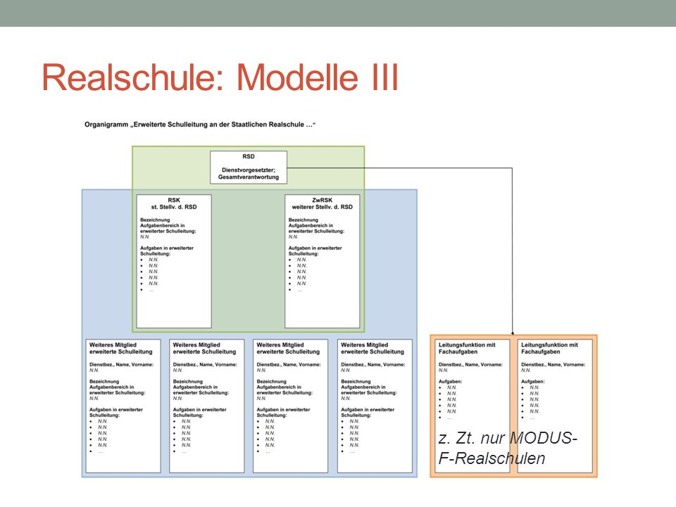 Realschule: Modelle III