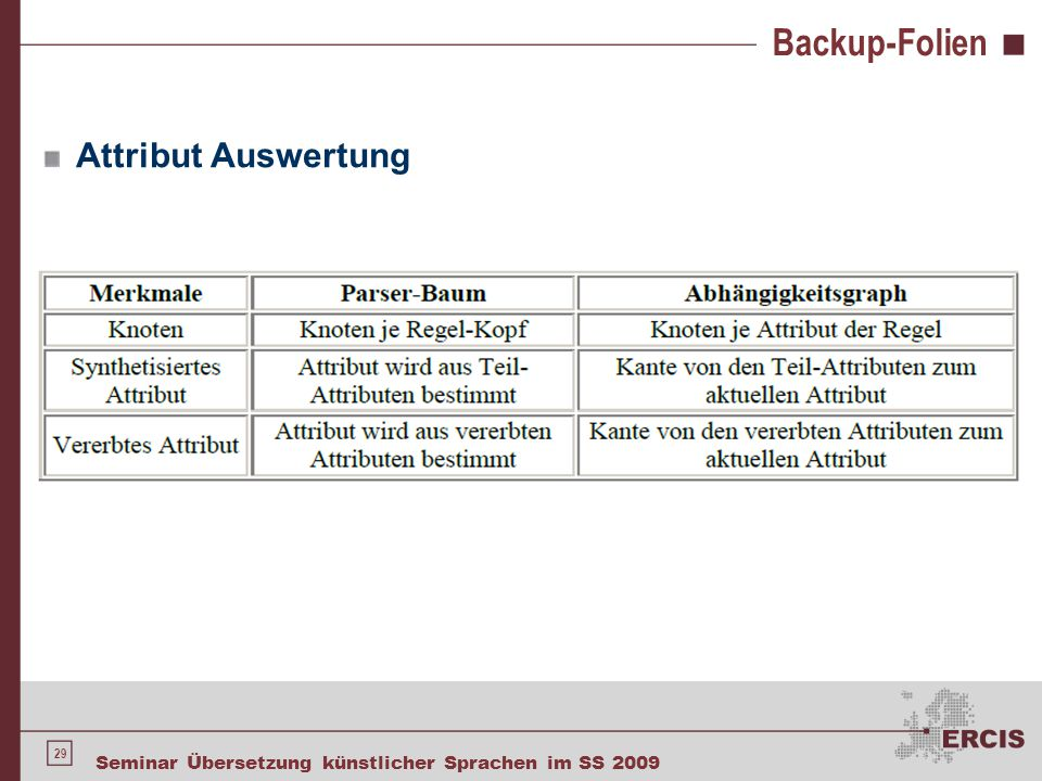 Backup-Folien Attributierte LR – Grammatik für Ausdrücke (Infix → Postfix)