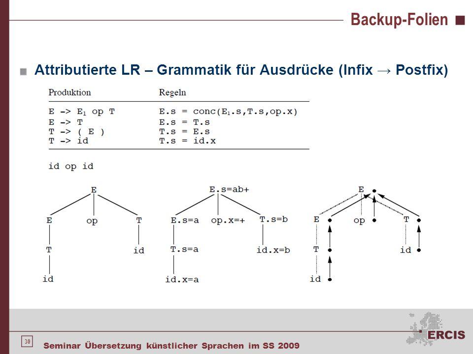 Backup-Folien Attributierte LL – Grammatik für Ausdrücke (Infix → Postfix)