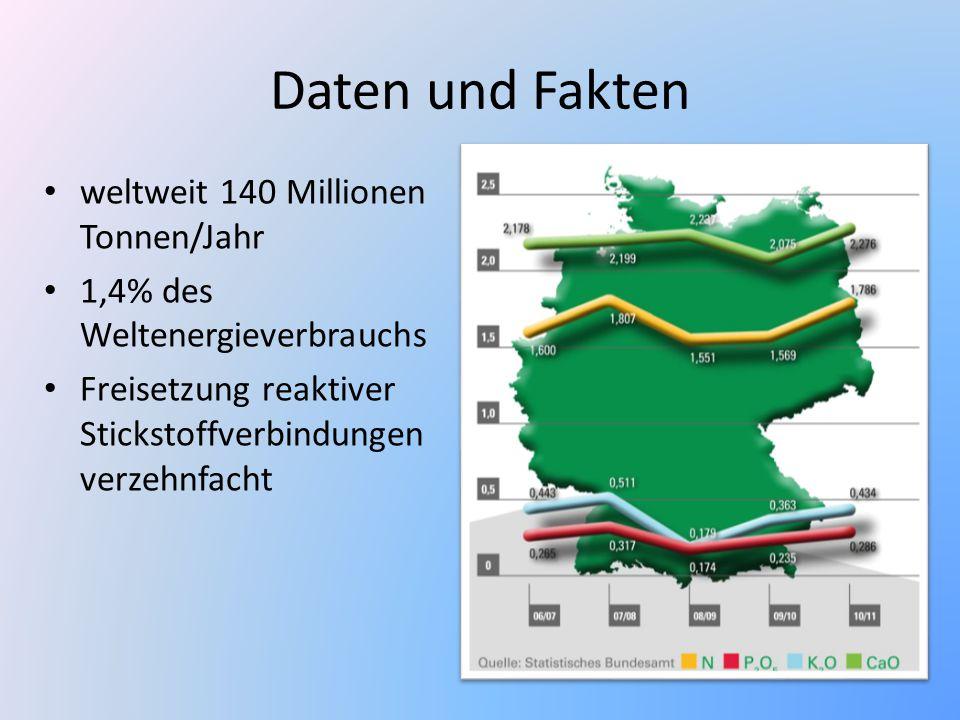 Daten und Fakten weltweit 140 Millionen Tonnen/Jahr