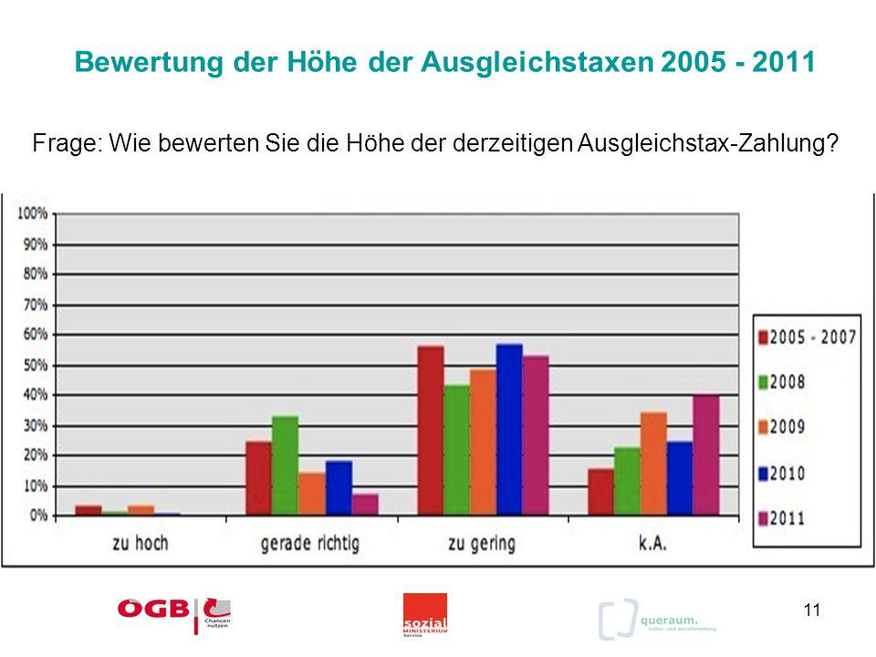 Bewertung der Höhe der Ausgleichstaxen 2005 - 2011