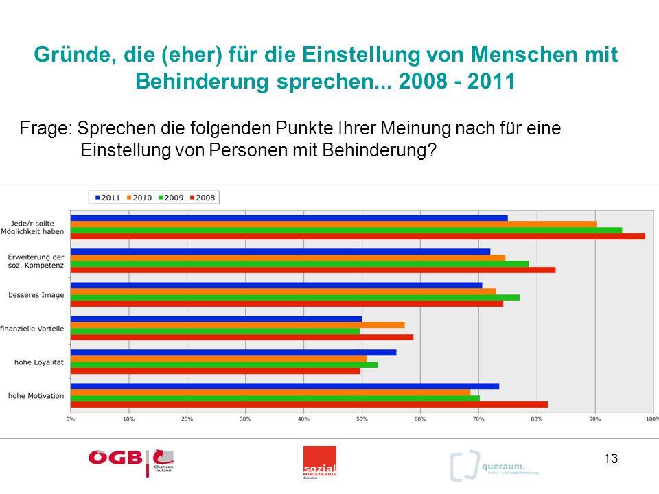 Gründe, die (eher) für die Einstellung von Menschen mit Behinderung sprechen... 2008 - 2011