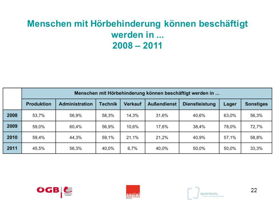 Menschen mit Hörbehinderung können beschäftigt werden in ... 2008 – 2011