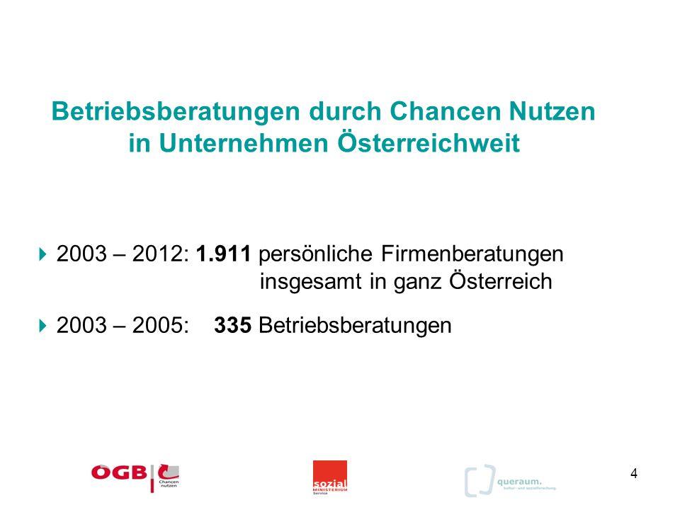 Betriebsberatungen durch Chancen Nutzen in Unternehmen Österreichweit