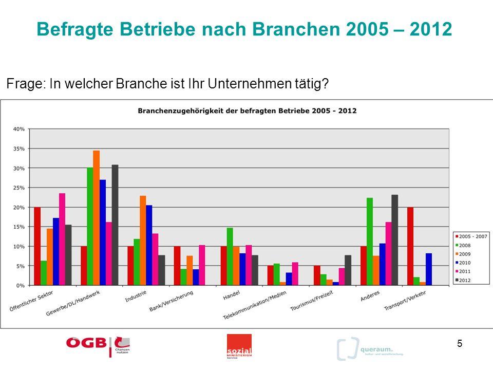 Befragte Betriebe nach Branchen 2005 – 2012