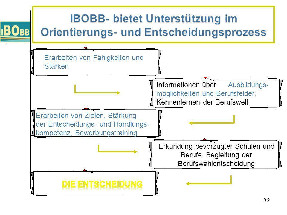 IBOBB- bietet Unterstützung im Orientierungs- und Entscheidungsprozess