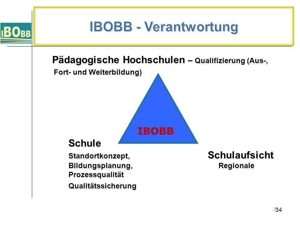IBOBB - Verantwortung Pädagogische Hochschulen – Qualifizierung (Aus-, Fort- und Weiterbildung)