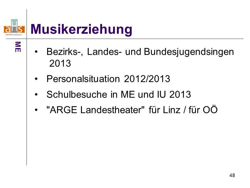 Musikerziehung Bezirks-, Landes- und Bundesjugendsingen 2013