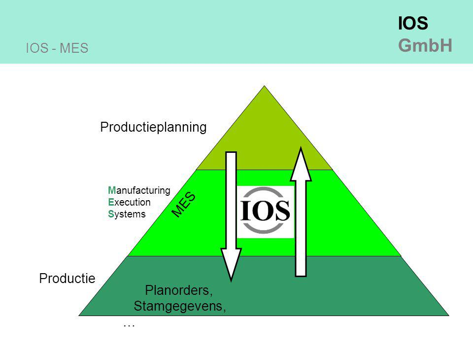 IOS - MES Productieplanning MES Productie Planorders, Stamgegevens, …