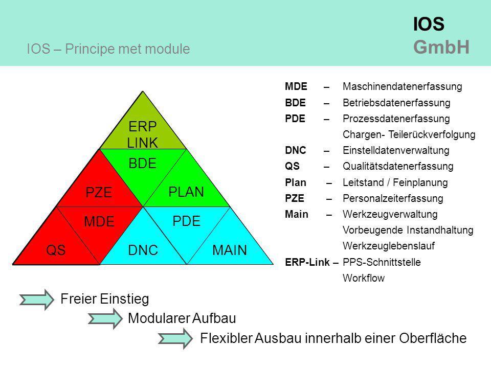 IOS – Principe met module