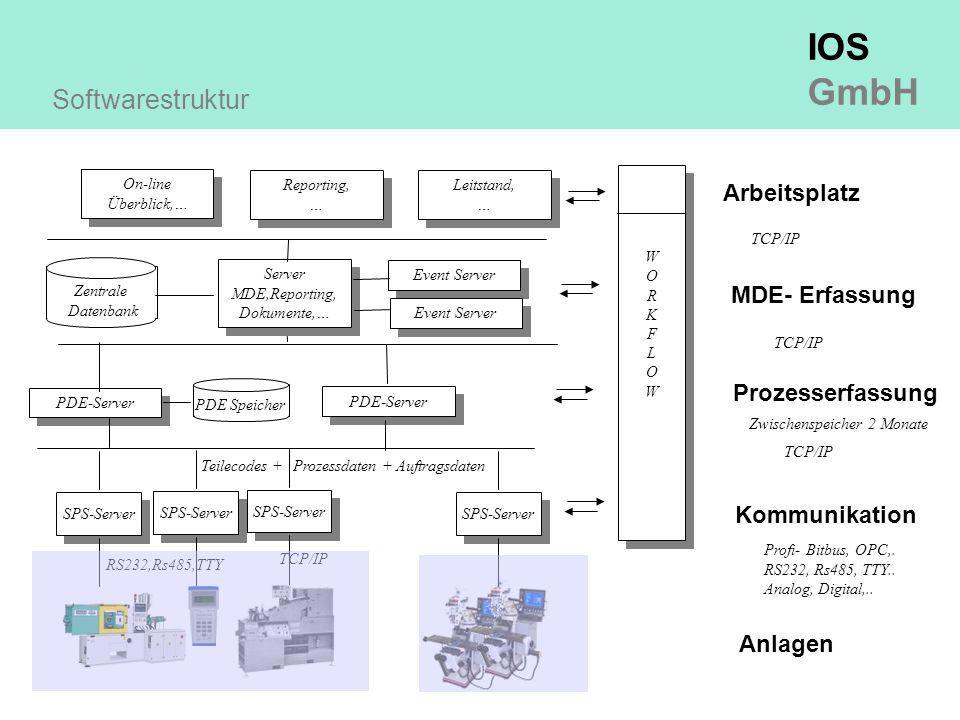 Softwarestruktur Arbeitsplatz MDE- Erfassung Prozesserfassung