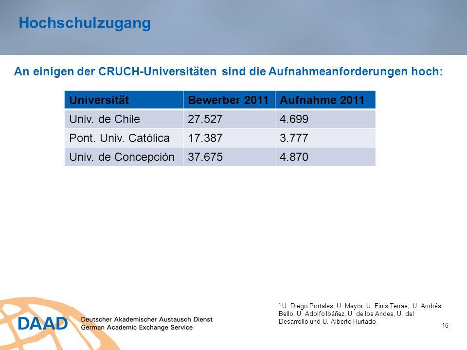 Hochschulzugang An einigen der CRUCH-Universitäten sind die Aufnahmeanforderungen hoch: Universität.