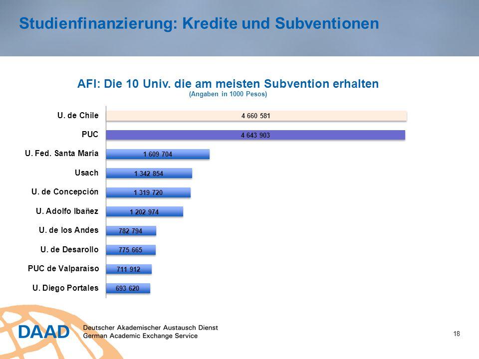 Studienfinanzierung: Kredite und Subventionen