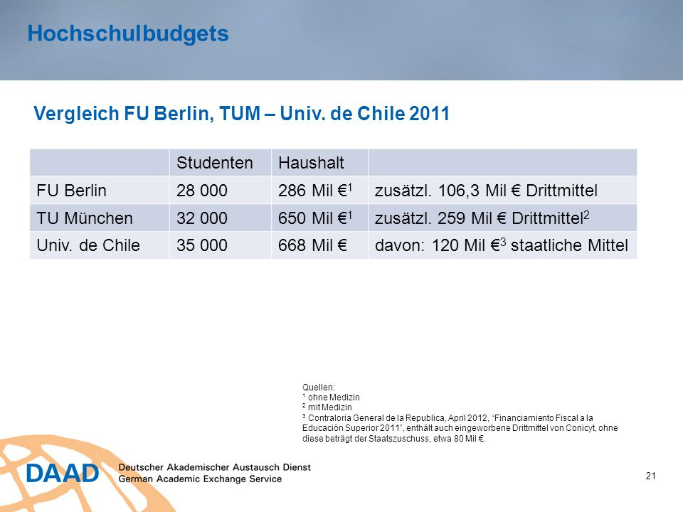 Hochschulbudgets Vergleich FU Berlin, TUM – Univ. de Chile 2011