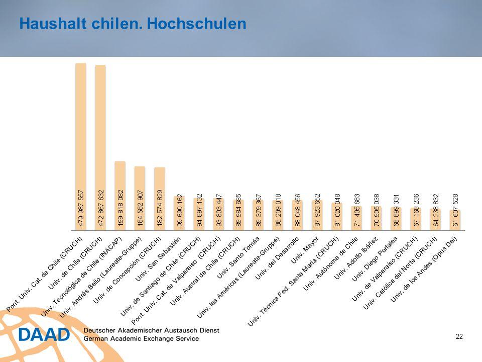 Haushalt chilen. Hochschulen