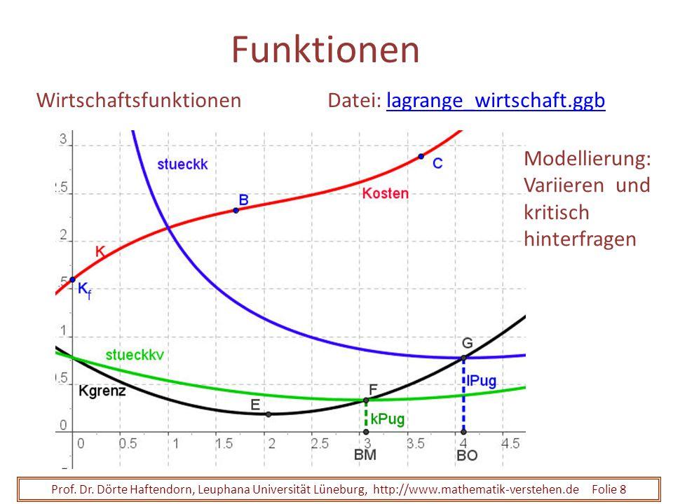 Funktionen Wirtschaftsfunktionen Datei: lagrange_wirtschaft.ggb