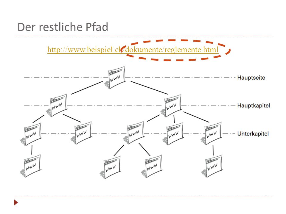 Der restliche Pfad http://www.beispiel.ch/dokumente/reglemente.html