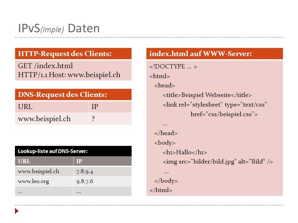 IPvS(imple) Daten HTTP-Request des Clients: GET /index.html